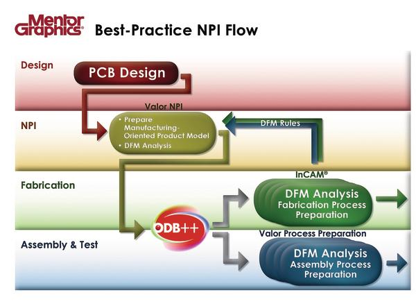 Closing the gaps between PCB layout design and manufacturing