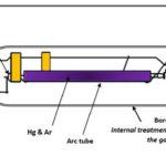 Abchimie Mercury lamp diagram.