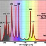 ABchimie Mercury lamp spectrum.