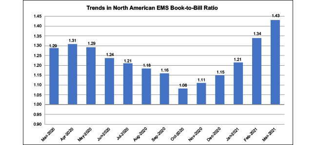 North American EMS industry down 3.6 percent in March 2021, IPC finds