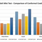 Electrolube comparison of conformal coating performance