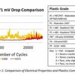electrical properties and plastics compatibility