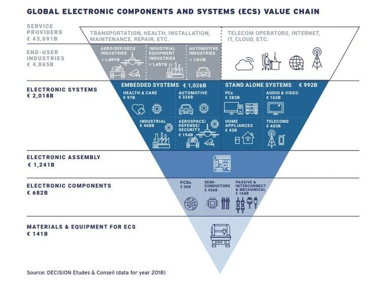IPC depiction of ecosystem for electronics industry