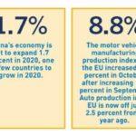 Industrial sector in Europe