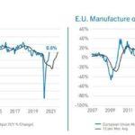 IPC manufacuring output index