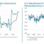 European manufacturing output