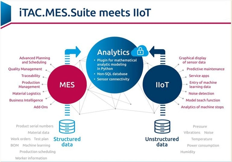 MES interaction with IIoT platforms