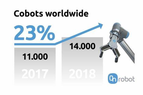 OnRobot: Percentage increase of cobot industry