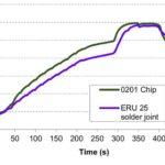 Rehm Thermal time-temperature profile